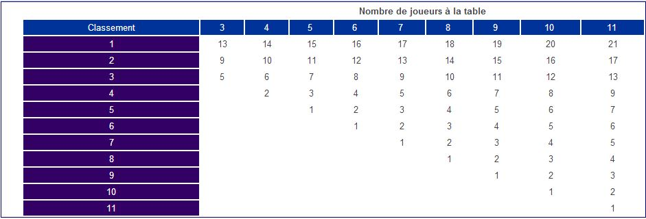 Classement Points SnG